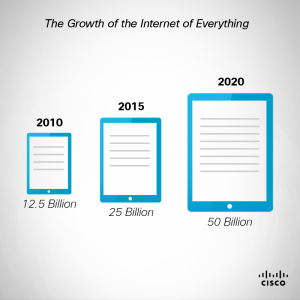 The Growth of the Internet of Everything