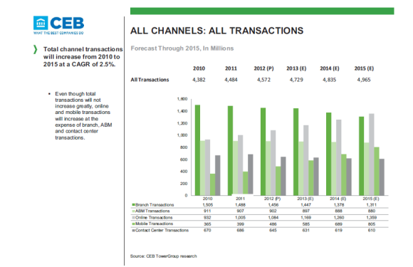 Source: CEB Tower Group Financial Services Channel Transaction Volumes – Canada – March 2013