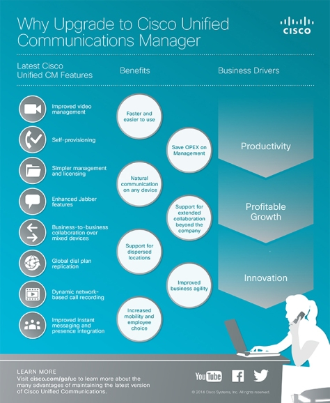 Why Upgrade to Cisco Unified Communications Manager?