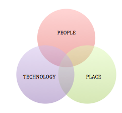 People, Technology, Place