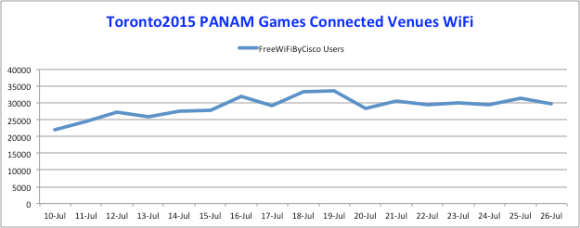 Wifi Usage Over the Games